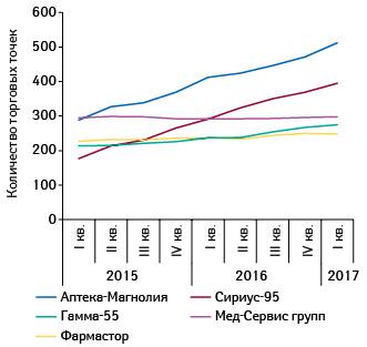 Динамика развития топ-5аптечных сетей поколичеству торговых точек впоквартальной динамике сІкв. 2015г.