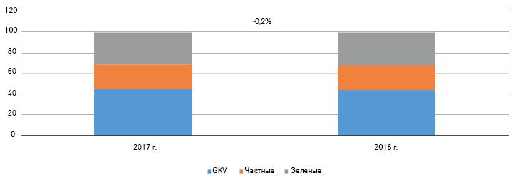 Изменение доли (%) рецептов различных типов, выписанных набезрецептурные лекарства, в2017–2018 гг. (поданным IQVIA)