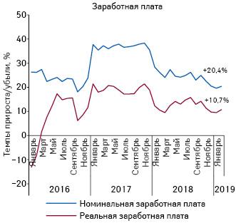 Динамика изменения средней зароботной платы за период сянваря 2016 пофевраль 2019 г. поданным НБУ