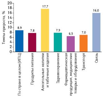 Темпы прироста потребительских цен наразличные категории товаров за I кв. 2019 г. посравнению сI кв. 2018 г. поданным ГССУ