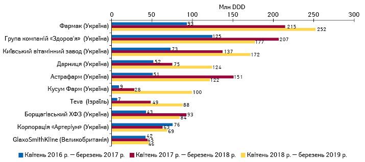 Топ-10 маркетуючих організацій за обсягами продажу препаратів, вартість яких підлягає відшкодуванню, унатуральному вираженні (DDD) за квітень 2018 — березень 2019р. із зазначенням обсягів продажу за квітень 2016 — березень 2017 р. та квітень 2017 — березень2018 р.