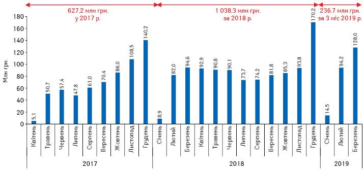 Динаміка обсягів компенсованих аптекам коштів за відпущені врамках програми «Доступні ліки» препарати за період з квітня 2017 поберезень 2019 р.