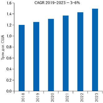Мировые расходы налекарственные средства в2018 г. ипрогноз до2023г.