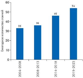 Среднее количество лончей препаратов намировом рынке вразные периоды спрогнозом на2019–2023гг.