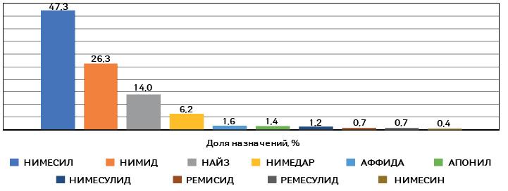 Топ-10брендов поназначениям врачей всех специальностей за2018г. среди препаратов нимесулида (МНН)