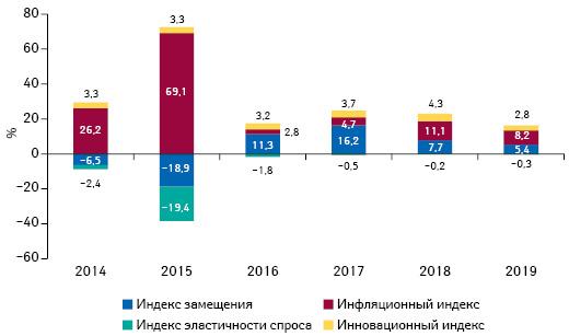 Индикаторы изменения объема аптечных продаж товаров «аптечной корзины» вденежном выражении поитогам апреля 2014–2019 гг. посравнению саналогичным периодом предыдущего года