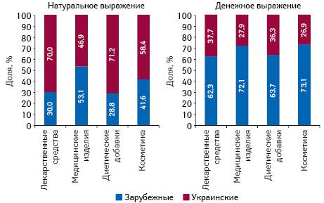 Структура аптечных продаж товаров «аптечной корзины» украинского изарубежного производства (поместу производства) вденежном инатуральном выражении поитогам апреля 2019 г. вразрезе категорий товаров
