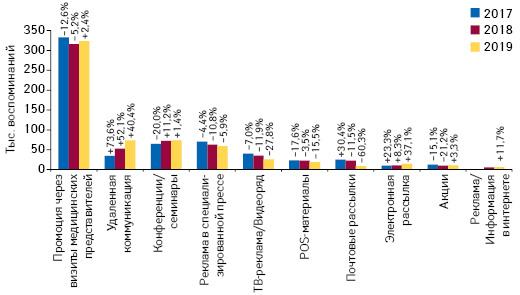 Количество воспоминаний специалистов здравоохранения о различных видах промоции**** товаров «аптечной корзины» поитогам апреля 2017–2019гг. суказанием темпов прироста/убыли посравнению саналогичным периодом предыдущего года (25 городов Украины)
