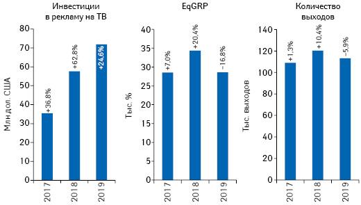 Динамика объема инвестиций фармкомпаний врекламу товаров «аптечной корзины» наТВ, а также уровня контакта созрителем (EqGRP) иколичества выходов рекламных роликов поитогам апреля 2017–2019 гг. суказанием темпов прироста/убыли посравнению саналогичным периодом предыдущего года