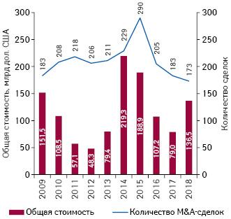 Динамика M&A-активности фармацевтических ибиотехнологических компаний намировом рынке втечение последнего десятилетия*