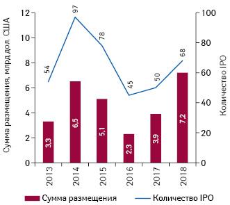 Количество сделок иобъем инвестиций, привлеченных биотехнологическими компаниями посредством IPO (назападных фондовых биржах), втечение 2013–2018гг.*
