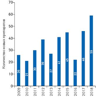 Количество одобренных FDA новых препаратов втечение последнего десятилетия