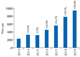 Динамика объема инвестиций фармкомпаний врекламу нателевидении вгривневом выражении поитогам I кв. 2013–2019 гг. суказанием темпов прироста/убыли посравнению саналогичным периодом предыдущего года (реальные затраты без учета налогов)*