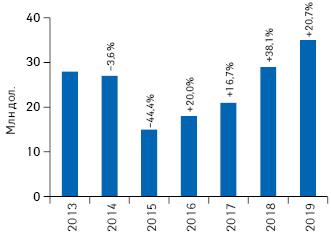 Динамика объема инвестиций фармкомпаний врекламу нателевидении вдолларовом выражении поитогам I кв. 2013–2019 гг. суказанием темпов прироста/убыли посравнению саналогичным периодом предыдущего года (реальные затраты без учета налогов)*