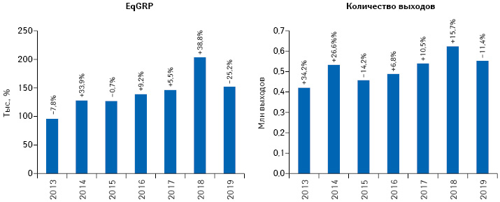 Динамика количества выходов рекламных роликов товаров «аптечной корзины» иуровня контакта саудиторией EqGRP (выборка — города 50 тыс.+) поитогам I кв. 2013–2019 гг. суказанием темпов прироста/убыли посравнению саналогичным периодом предыдущего года**