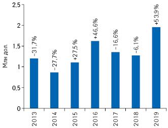 Динамика объема инвестиций врекламу товаров «аптечной корзины» нарадио поитогам I кв. 2013–2019 гг. суказанием темпов прироста/убыли посравнению саналогичным периодом предыдущего года***