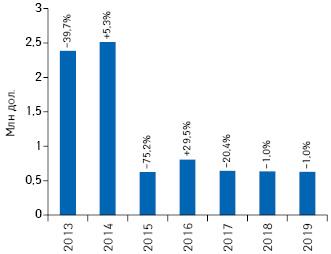 Динамика объема инвестиций врекламу товаров «аптечной корзины» внеспециализированной прессе поитогам I кв. 2013–2019 гг. суказанием темпов прироста/убыли посравнению саналогичным периодом предыдущего года***