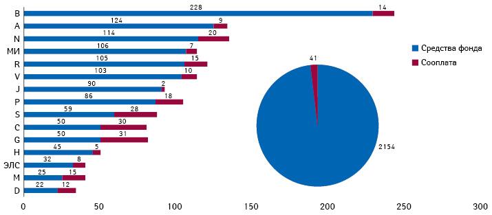 Средние суммы возмещения стоимости (евро) взависимости отАТС-группы (дополнительно — медицинские изделия — МИ иэкстемпоральные лекарственные средства — ЭЛС), приходившиеся на1 получавшего лечение пациента в2018 г., суказанием источника (средства фонда исооплата) (