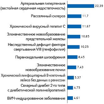 Топ-10 заболеваний смаксимальными затратами фонда