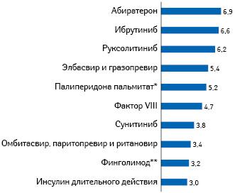 Топ-10 МНН препаратов позатратам (млн евро) фонда в2018 г. (