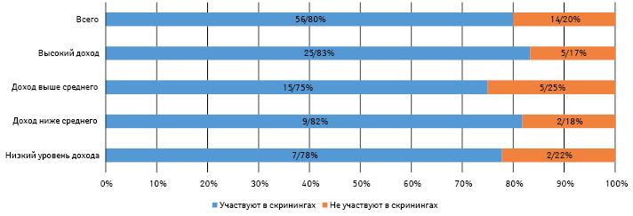 Взаимосвязь доходов страны ипроведения фармацевтами скринингов
