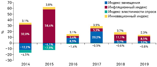 Индикаторы изменения объема аптечных продаж товаров «аптечной корзины» вденежном выражении поитогам мая 2014–2019 гг. посравнению саналогичным периодом предыдущего года