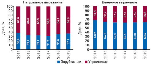 Структура аптечных продаж товаров «аптечной корзины» украинского изарубежного производства (поместу производства) вденежном инатуральном выражении поитогам мая 2014–2019 гг.