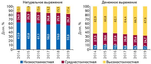 Структура аптечных продаж товаров «аптечной корзины» вразрезе ценовых ниш** вденежном инатуральном выражении, поитогам мая 2014–2019гг.