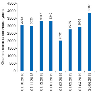 Кількість аптек та аптечних пунктів, які фактично відпускали лікарські засоби врамках програми «Доступні ліки», за даними ДКСУ