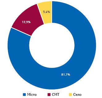 Розподіл аптек та аптечних пунктів за типом населеного пункту станом на20.06.2019 р., за даними НСЗУ