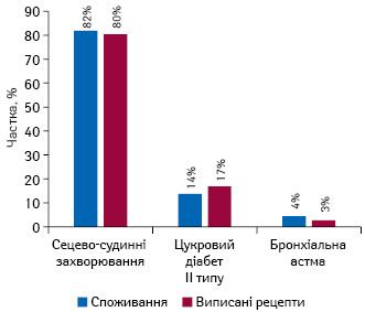 Частка виписаних електронних рецептів врозрізі нозологій станом на20.06.2019 р., за даними НСЗУ, та структура споживання відшкодовуваних препаратів за 5 міс 2019 р., за даними «Proxima Research»
