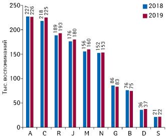 Динамика воспоминаний специалистов здравоохранения опромоции лекарственных средств посредством визитов МП вразрезе топ-10групп АТС-классификации 1-го уровня поитогам 5мес 2019г.