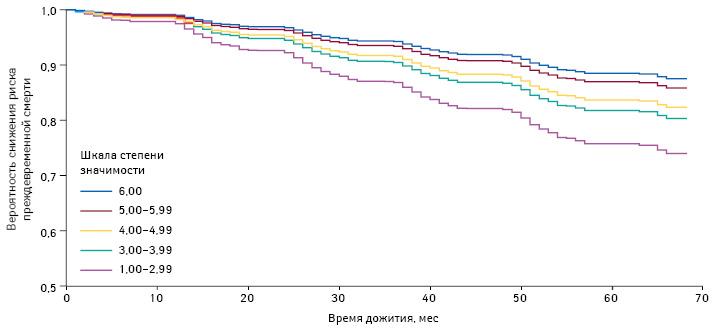 Зависимость показателей общей смертности отстепени значимости жизненных целей (Alimujiang A. et al., 2019)