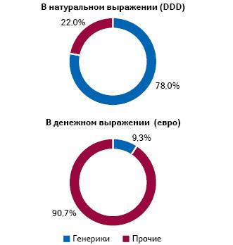 Доля генериков врасходах GKV напрепараты (вценах производителя сучетом скидок, евро) иих потреблении (DDD) (2018 г.) (Pro Generica)