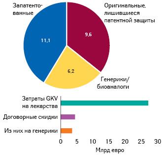Расходы GKV (26,9 млрд евро) налекарственные средства (вценах производителя, без скидок) иих сокращение за счет скидок (4,4 млрд), втом числе нагенерические препараты (Pro Generika, поданным INSIGHT Health)