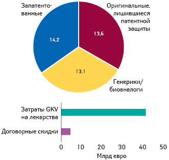 Расходы GKV налекарственные средства, а также их доля сучетом вознаграждений оптовых дистрибьюторов, аптек иналога надобавленную стоимость (Pro Generika, поданным INSIGHT Health)