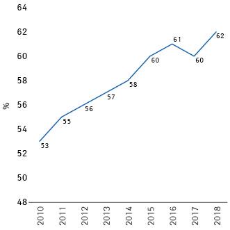 Доля (%) нарынке аптечных продаж рецептурных препаратов, 80% поставок которых поручены одной или максимум двум группам компаний (2010–2018гг., данные биллинга INSIGHT Health)
