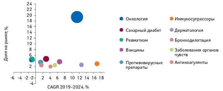 Прогнозируемый рейтинг топ-10терапевтических областей пообъему мировых продаж рецептурных ибезрецептурных препаратов в2024г. суказанием доли нарынке поитогам 2024г. иCAGR в2019–2024гг. (диаметр пузырька пропорционален объему продаж поитогам 2024г.)*