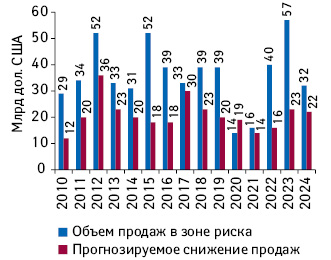 Мировой объем продаж препаратов в2010–2018гг., доход отпродаж которых находится взоне риска из-заокончания сроков патентной защиты, суказанием его предполагаемого снижения ипрогноз на2019–2024гг.*