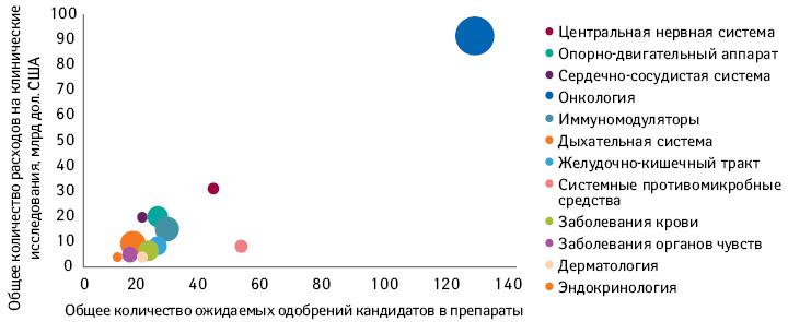 Общее количество расходов наклинические исследования кандидатов впрепараты, находящихся напоздних стадиях клинических исследований, посравнению сколичеством ожидаемых одобрений вСША вразрезе терапевтических областей (диаметр пузырька пропорционален NPV)*