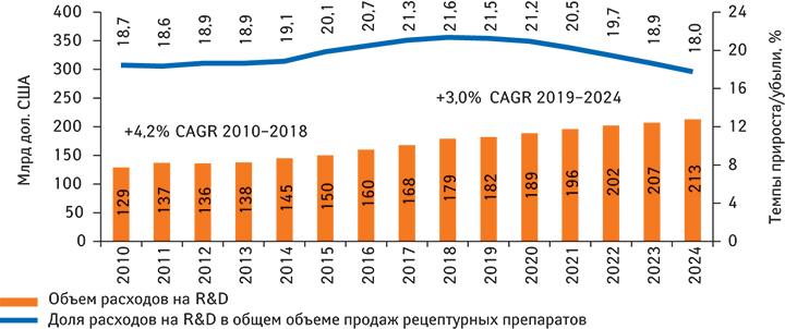 Объем мировых расходов фармацевтических ибиотехнологических компаний наR&D в2010–2018гг. ипрогноз на2019–2024гг. суказанием доли R&D-расходов вобщем объеме глобального рынка рецептурных препаратов*