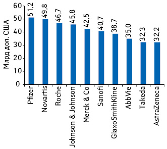 Прогнозируемый рейтинг топ-10фармацевтических компаний пообъему мировых продаж рецептурных препаратов поитогам 2024г.*
