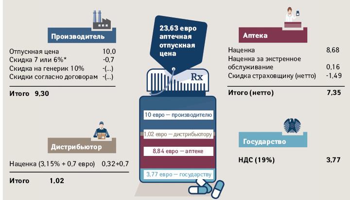 Примерный расчет аптечной цены рецептурного препарата сотпускной ценой производителя 10 евро (согласно Федеральной ассоциации фармацевтических производителей (Bundesverband der Arzneimittel-Hersteller e.V. — BAH))