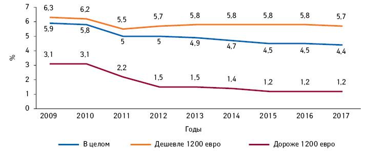 Изменение доли оптовых компаний сшироким ассортиментом вобъеме продаж рецептурных лекарственных средств, втом числе тех, что стоят дешевле идороже 1200 евро***