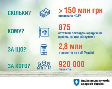 2ae8e342a8122f Понад 150 млн грн. за «Доступні ліки» виплатила.