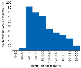 Распределение ценовых предложений относительно 485 препаратов за 2 года (около 800 точек данных) взависимости от величины «зазора» между ценами— возмещения иактуальной отпускной («Oxera»)