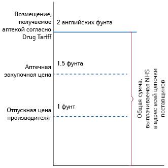 Схематический пример компонентов Drug Tariff гипотетического генерика («Oxera»)