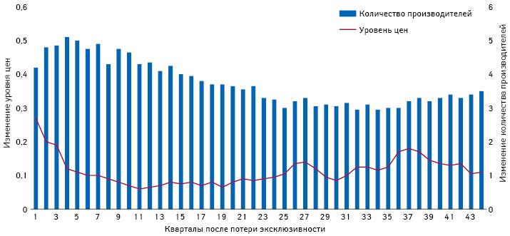 Средний уровень цен нагенерики относительно цен оригинальных препаратов перед потерей ими эксклюзивности иколичество производителей генериков вразные сроки после лонча («Oxera»)