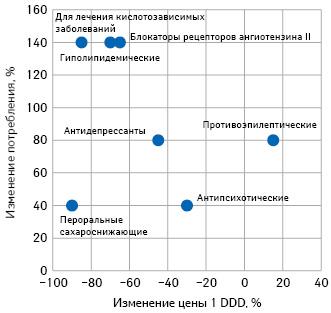 Изменение цен ипотребления лекарственных средств разных групп в2015 посравнению с2005 г. (IMS Health***)