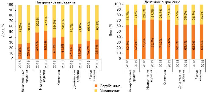 Структура аптечных продаж товаров «аптечной корзины» украинского изарубежного производства (поместу производства) вденежном инатуральном выражении поитогам I полугодия 2018–2019гг.